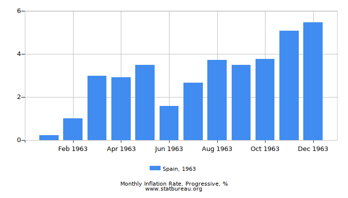 1963 Spain Progressive Inflation Rate