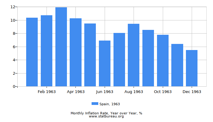 1963 Spain Inflation Rate: Year over Year