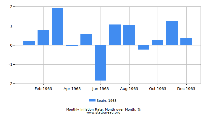 1963 Spain Inflation Rate: Month to Month