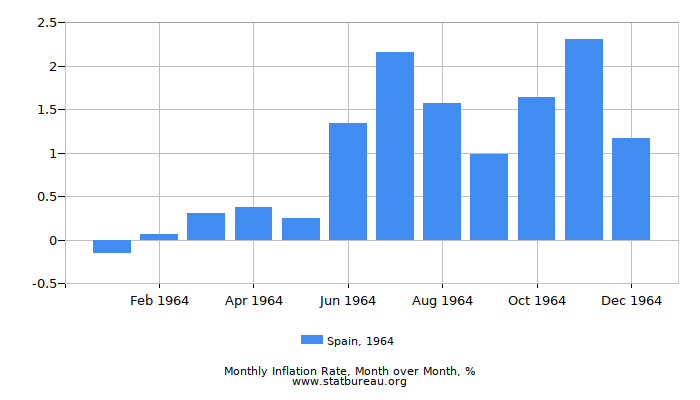 1964 Spain Inflation Rate: Month to Month