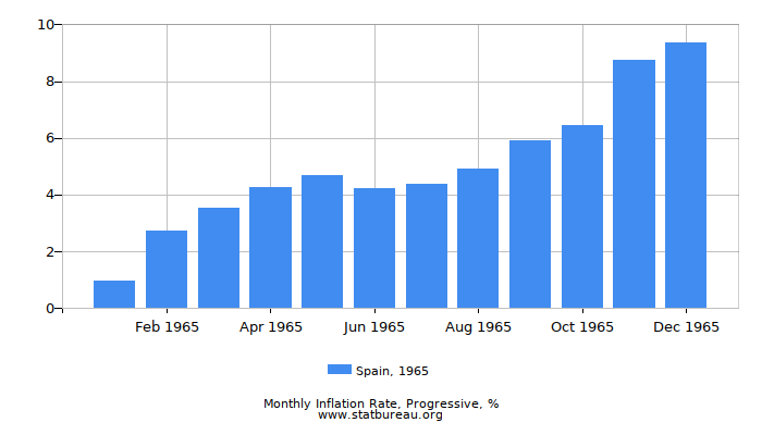 1965 Spain Progressive Inflation Rate
