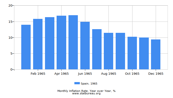 1965 Spain Inflation Rate: Year over Year