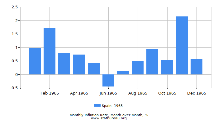 1965 Spain Inflation Rate: Month to Month