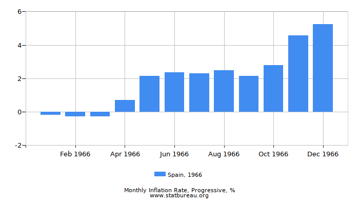 1966 Spain Progressive Inflation Rate
