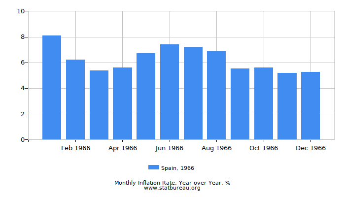 1966 Spain Inflation Rate: Year over Year
