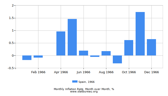 1966 Spain Inflation Rate: Month to Month
