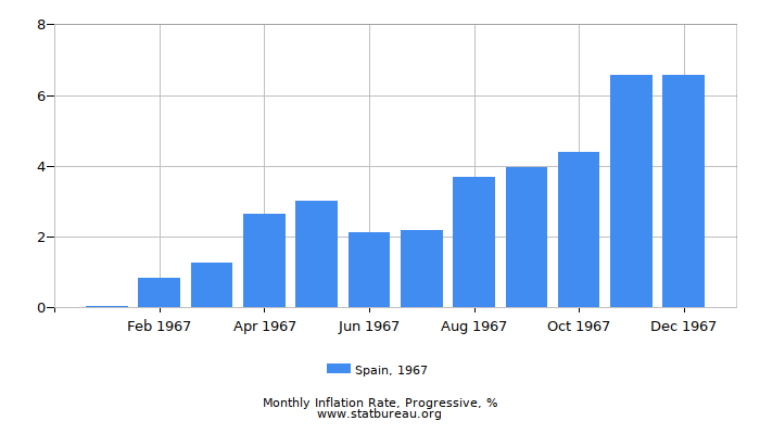 1967 Spain Progressive Inflation Rate