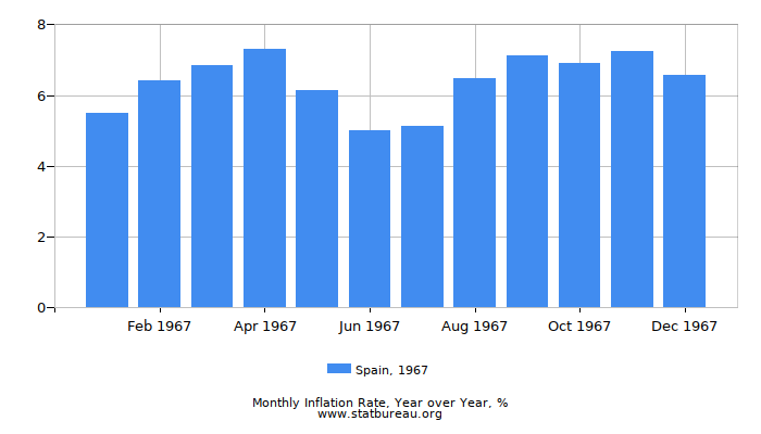 1967 Spain Inflation Rate: Year over Year