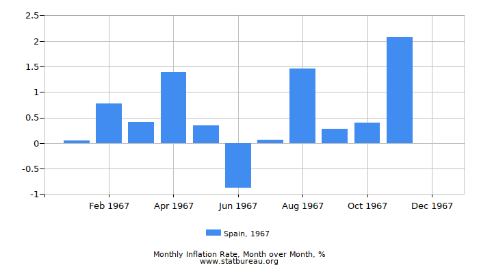 1967 Spain Inflation Rate: Month to Month