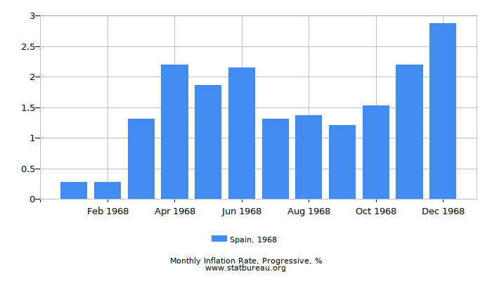 1968 Spain Progressive Inflation Rate