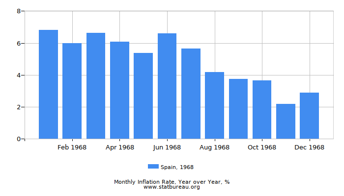 1968 Spain Inflation Rate: Year over Year