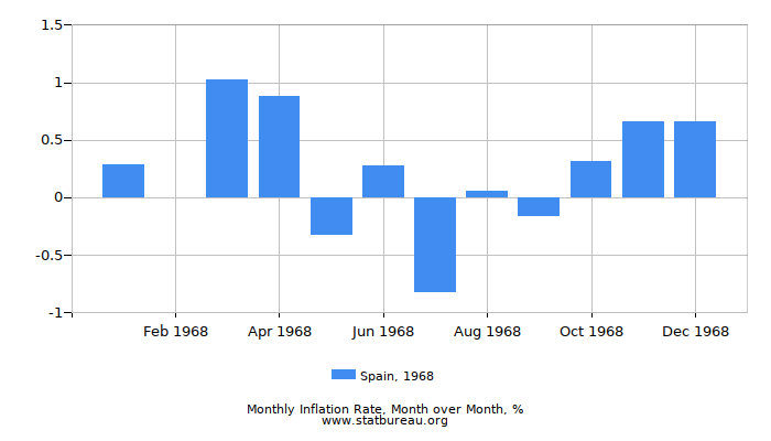 1968 Spain Inflation Rate: Month to Month