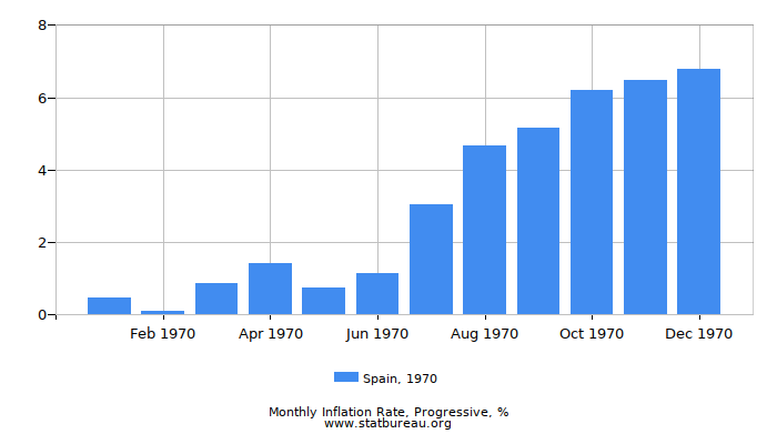 1970 Spain Progressive Inflation Rate