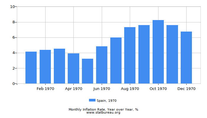 1970 Spain Inflation Rate: Year over Year