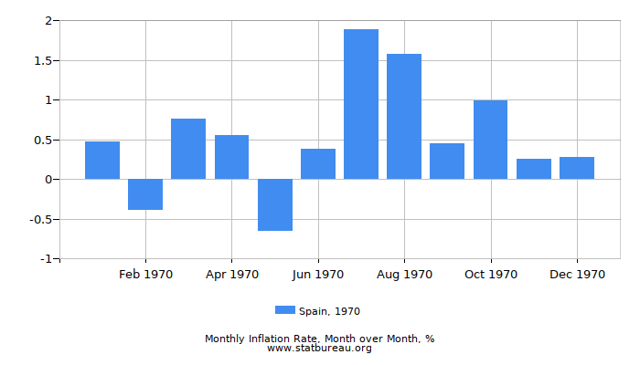 1970 Spain Inflation Rate: Month to Month