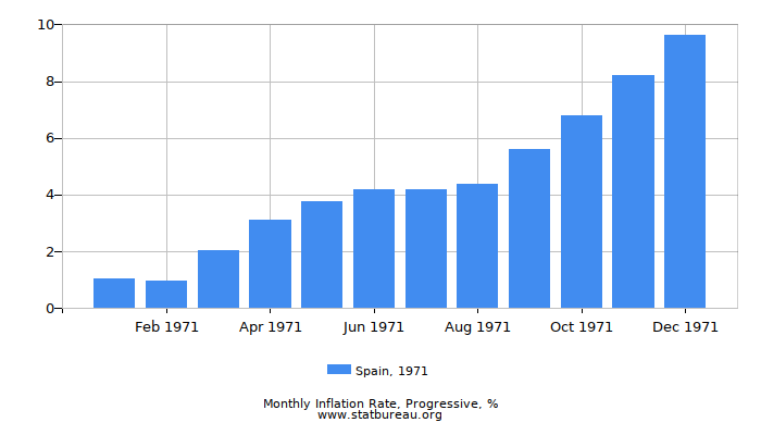 1971 Spain Progressive Inflation Rate