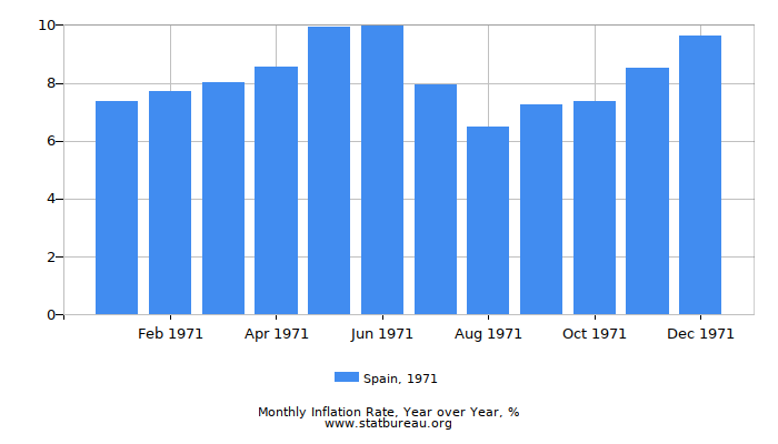1971 Spain Inflation Rate: Year over Year