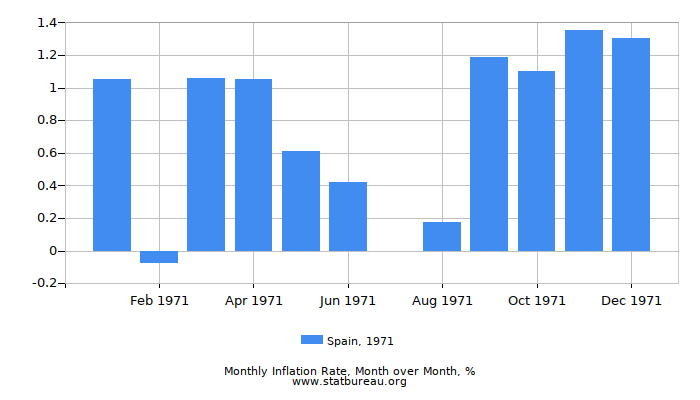 1971 Spain Inflation Rate: Month to Month
