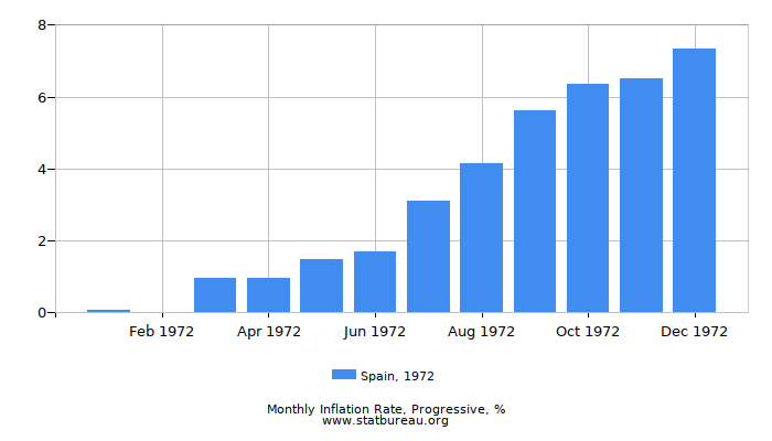 1972 Spain Progressive Inflation Rate