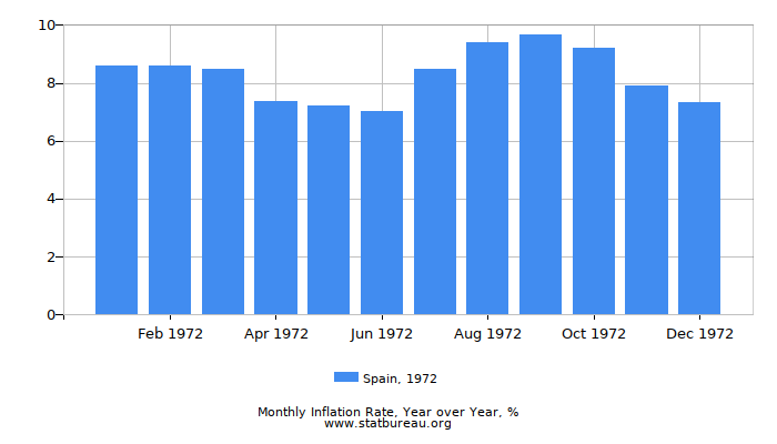 1972 Spain Inflation Rate: Year over Year