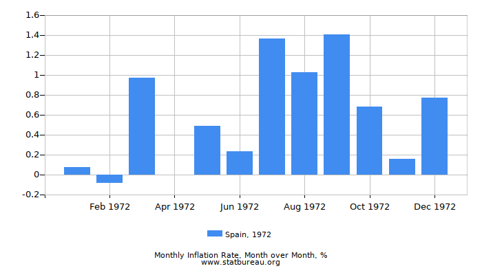 1972 Spain Inflation Rate: Month to Month