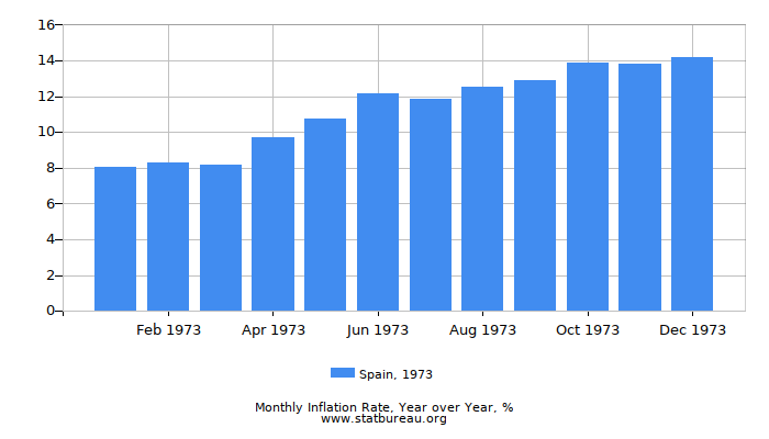 1973 Spain Inflation Rate: Year over Year