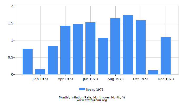 1973 Spain Inflation Rate: Month to Month