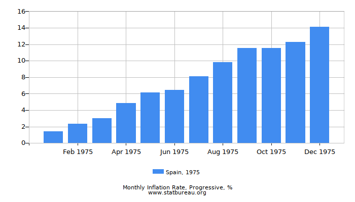 1975 Spain Progressive Inflation Rate