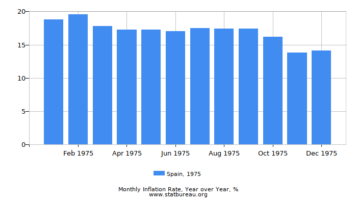 1975 Spain Inflation Rate: Year over Year