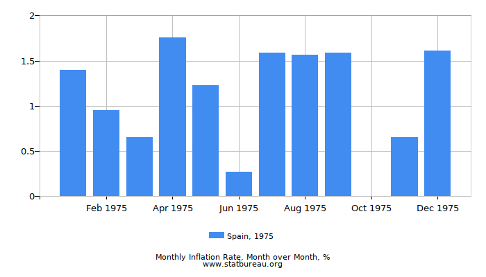 1975 Spain Inflation Rate: Month to Month