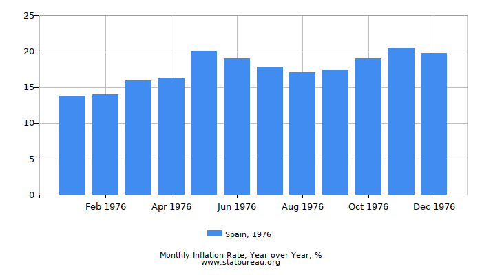 1976 Spain Inflation Rate: Year over Year