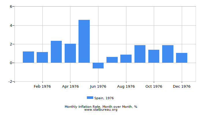 1976 Spain Inflation Rate: Month to Month