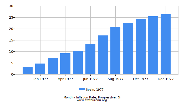 1977 Spain Progressive Inflation Rate