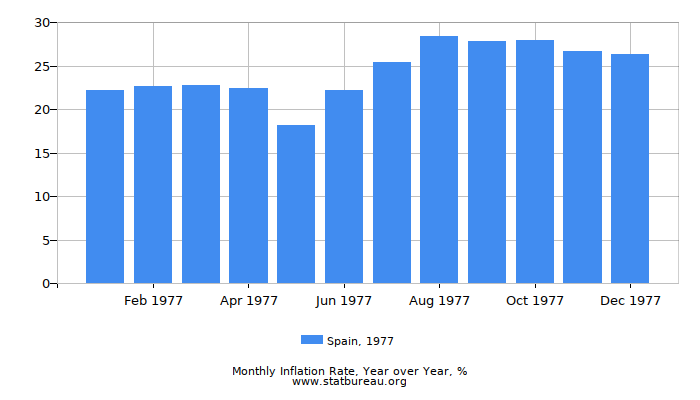 1977 Spain Inflation Rate: Year over Year