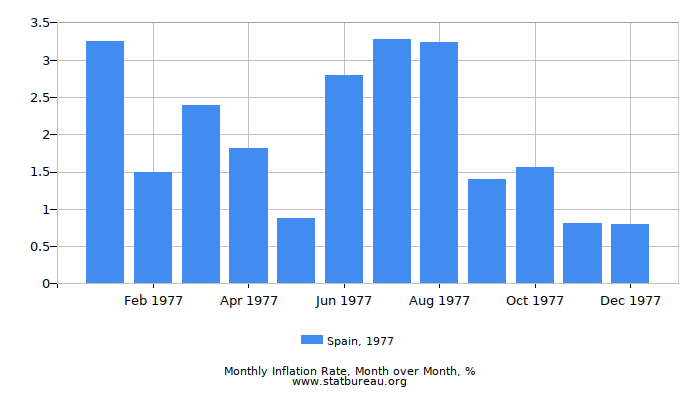 1977 Spain Inflation Rate: Month to Month