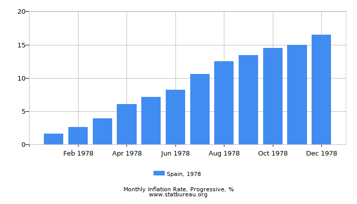 1978 Spain Progressive Inflation Rate