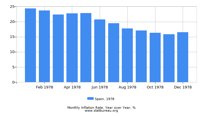 1978 Spain Inflation Rate: Year over Year