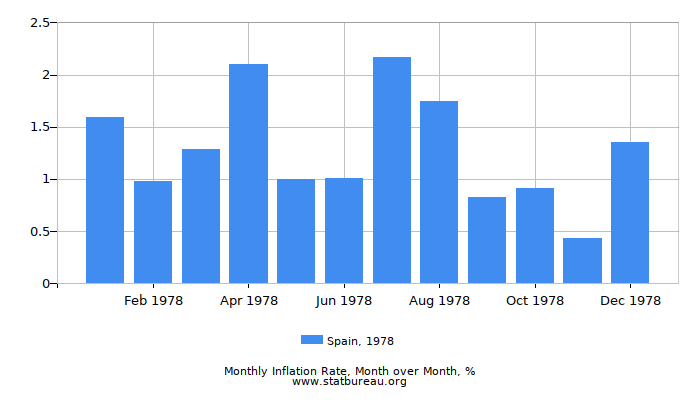 1978 Spain Inflation Rate: Month to Month