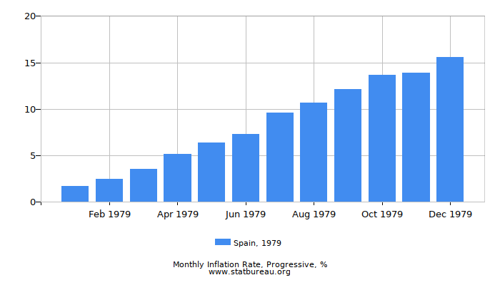 1979 Spain Progressive Inflation Rate