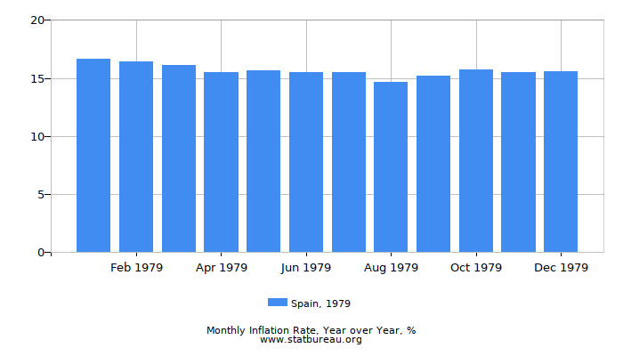 1979 Spain Inflation Rate: Year over Year