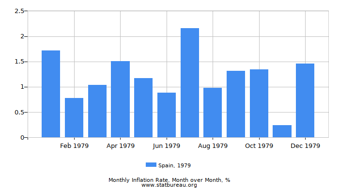 1979 Spain Inflation Rate: Month to Month