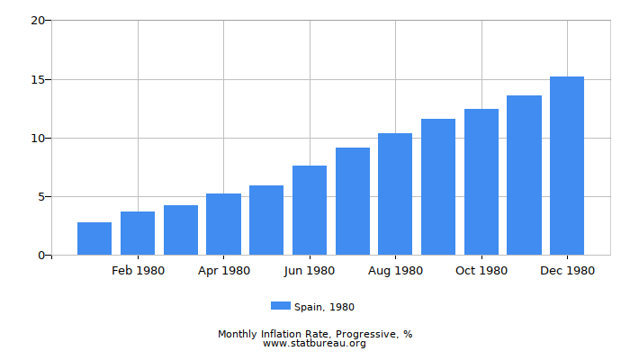 1980 Spain Progressive Inflation Rate