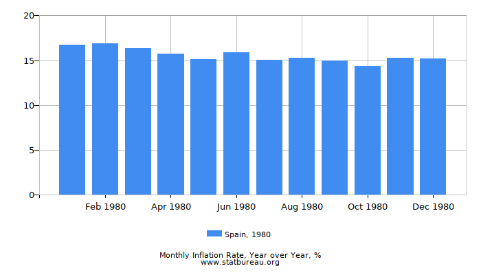 1980 Spain Inflation Rate: Year over Year