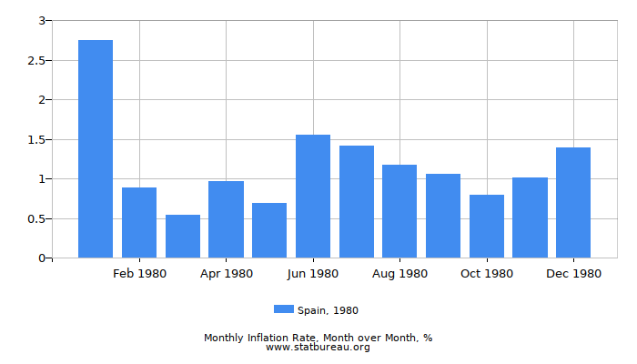 1980 Spain Inflation Rate: Month to Month