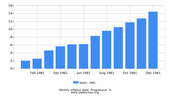 1981 Spain Progressive Inflation Rate