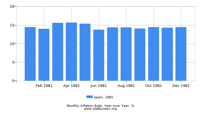 1981 Spain Inflation Rate: Year over Year