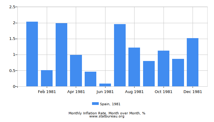 1981 Spain Inflation Rate: Month to Month