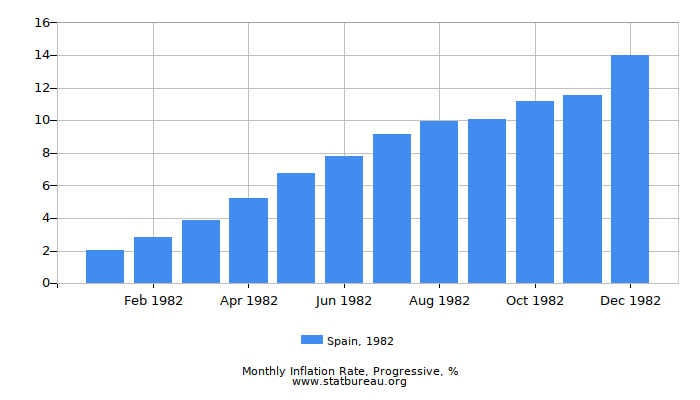 1982 Spain Progressive Inflation Rate