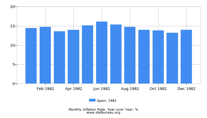 1982 Spain Inflation Rate: Year over Year