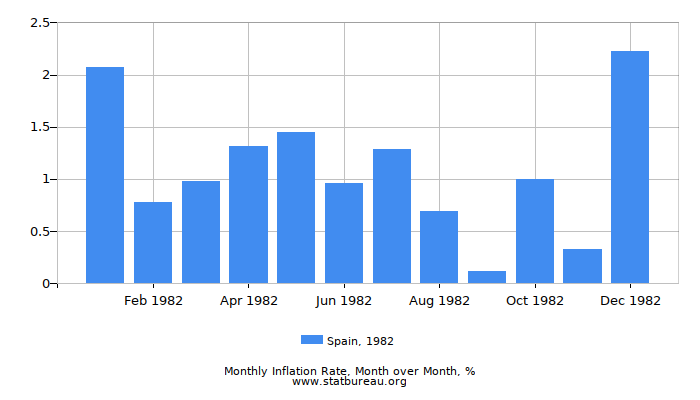 1982 Spain Inflation Rate: Month to Month